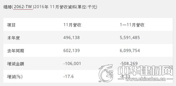 桥椿11月营收4.96亿元,年减17.6%