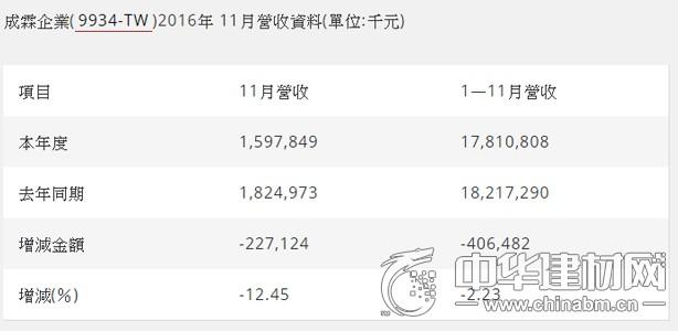 成霖11月营收15.98亿元,年减12.45%